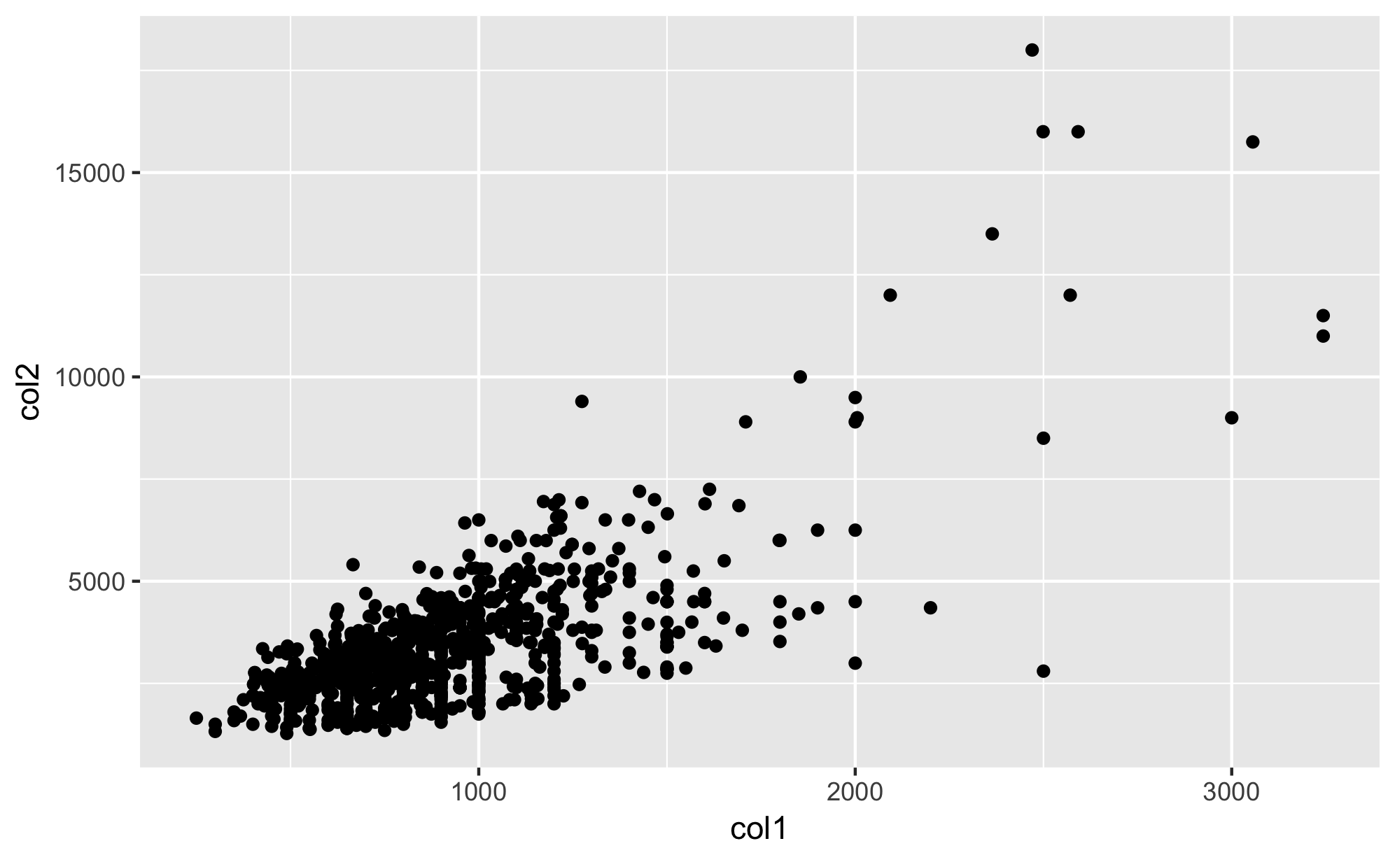 Scatterplot one layer