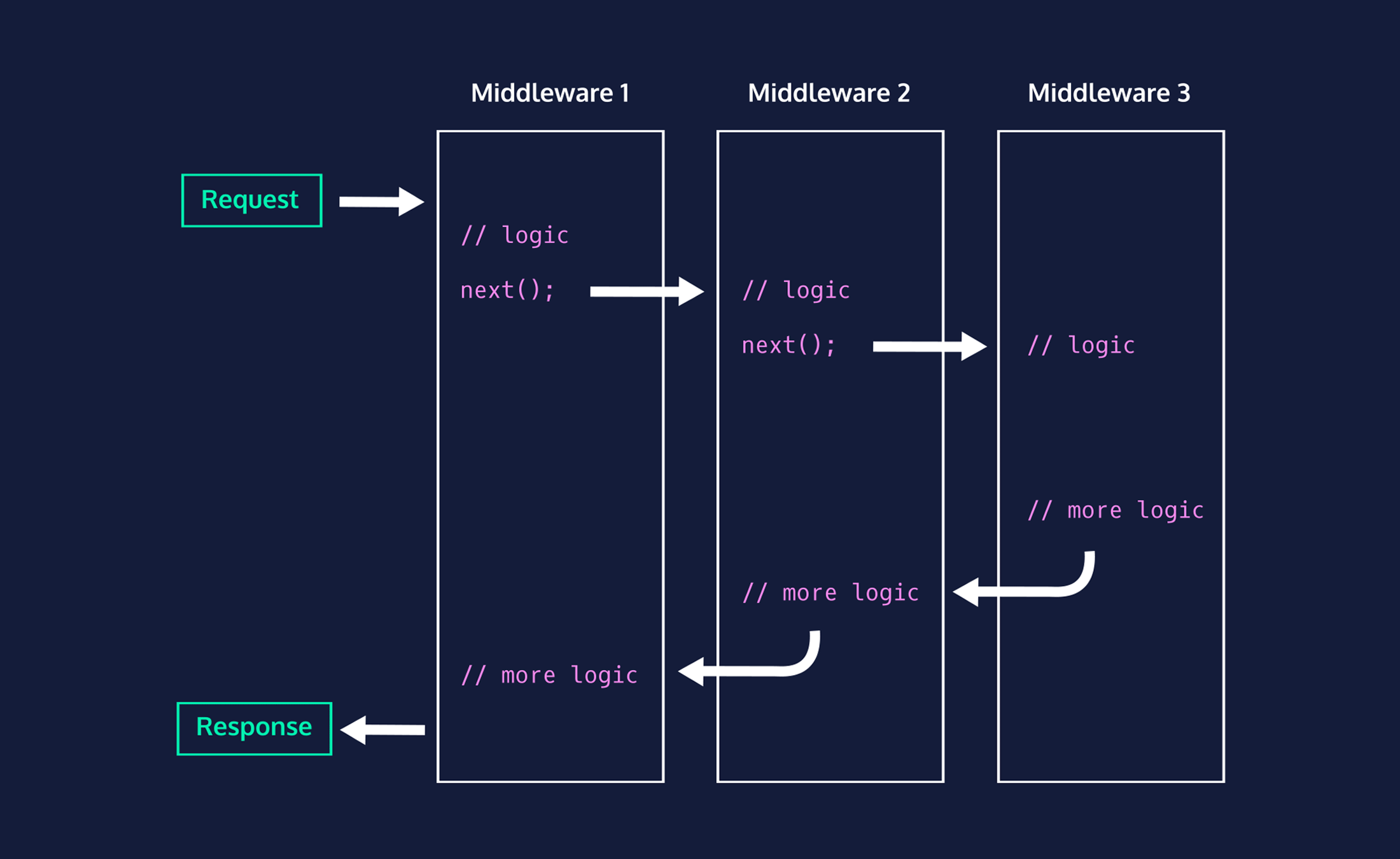 Nested middleware