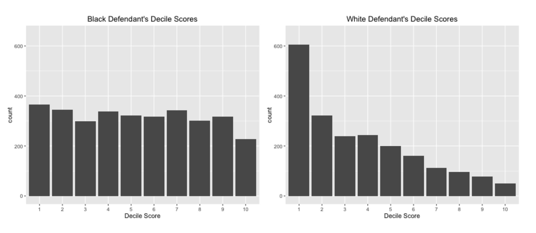 "Different ""risk"" scores of various defendants to show bias against POC"