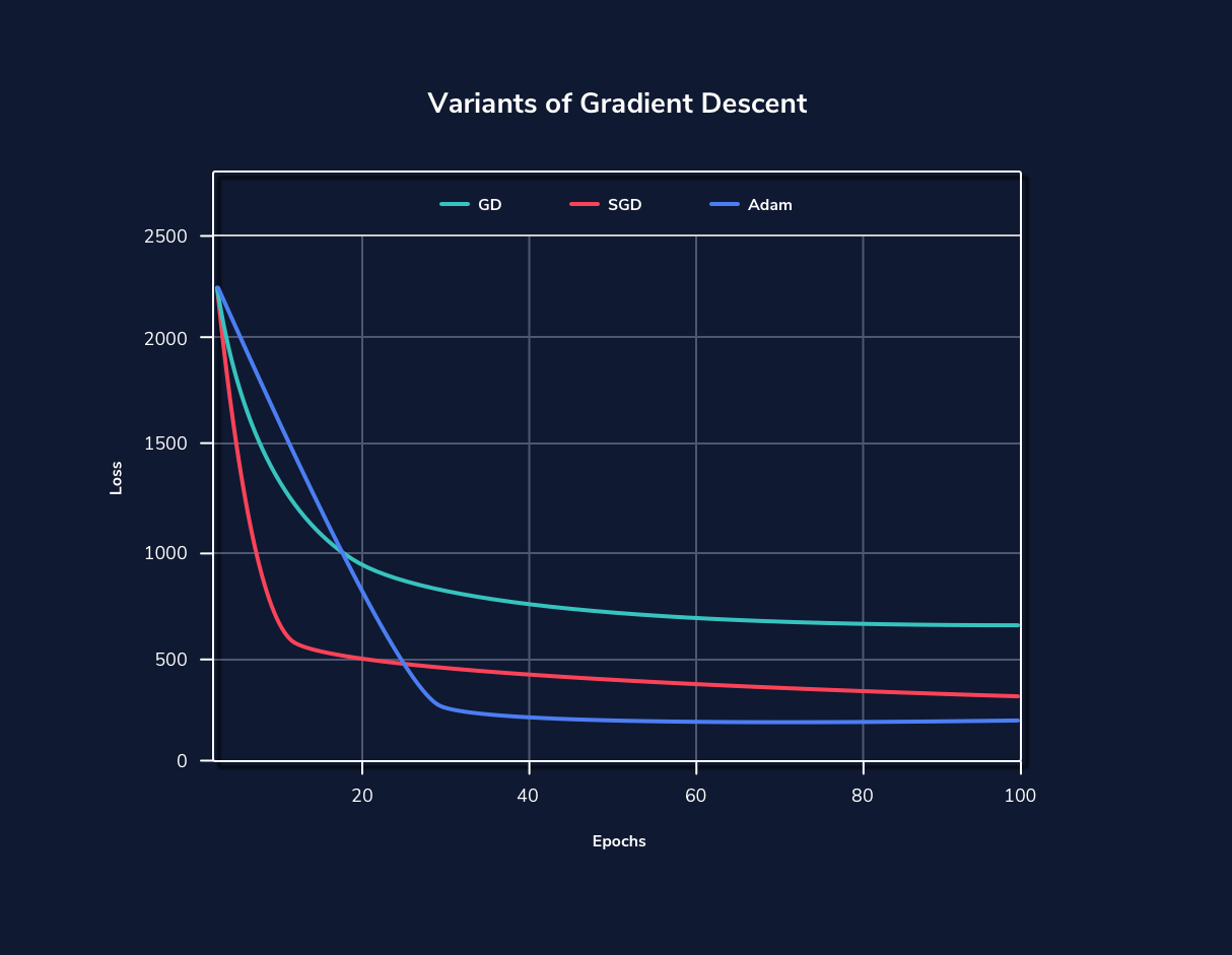 A diagram that shows the difference in performance between ADAM, stochastic gradient descent, and gradient descent for a particular learning model. Adam performs the best over time, followed by stochastic gradient descent.
