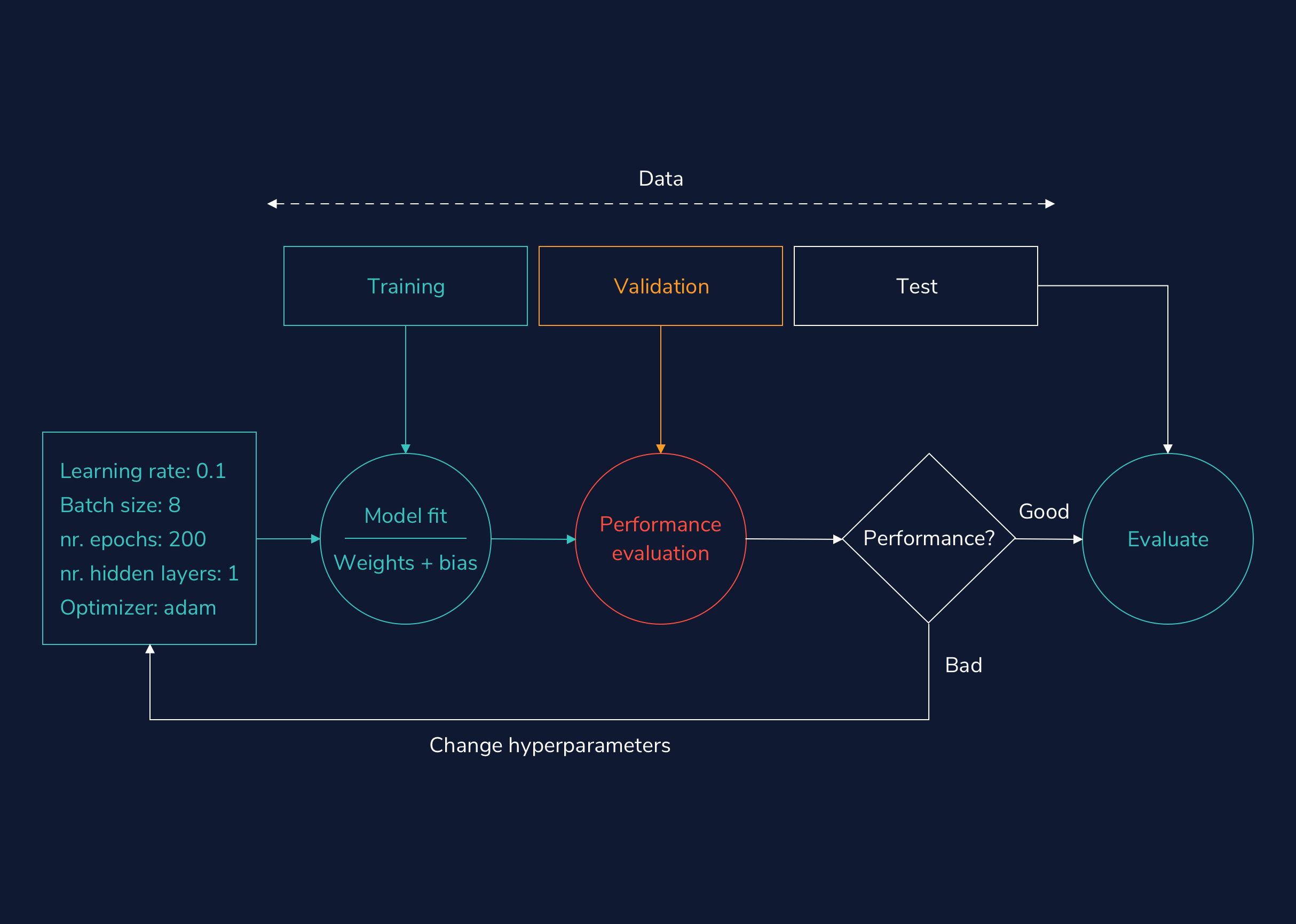 This flowchart shows the hyperparameter tuning process for a deep learning model. Three sets of data are used with the model: training, validation, and test. Training data is used to adjust the weights and biases of the model, while validation data is used to evaluate the model's performance. If the validation performance is good, a separate set of test data is used to check if the model still performs well with a completely new set of data. However, if the validation performance isn't good, the model's hyperparameters are tweaked and it is retrained to see if performance is improved. These hyper parameters include: the learning rate, batch size, number of epochs, number of hidden layers, and optimizer.