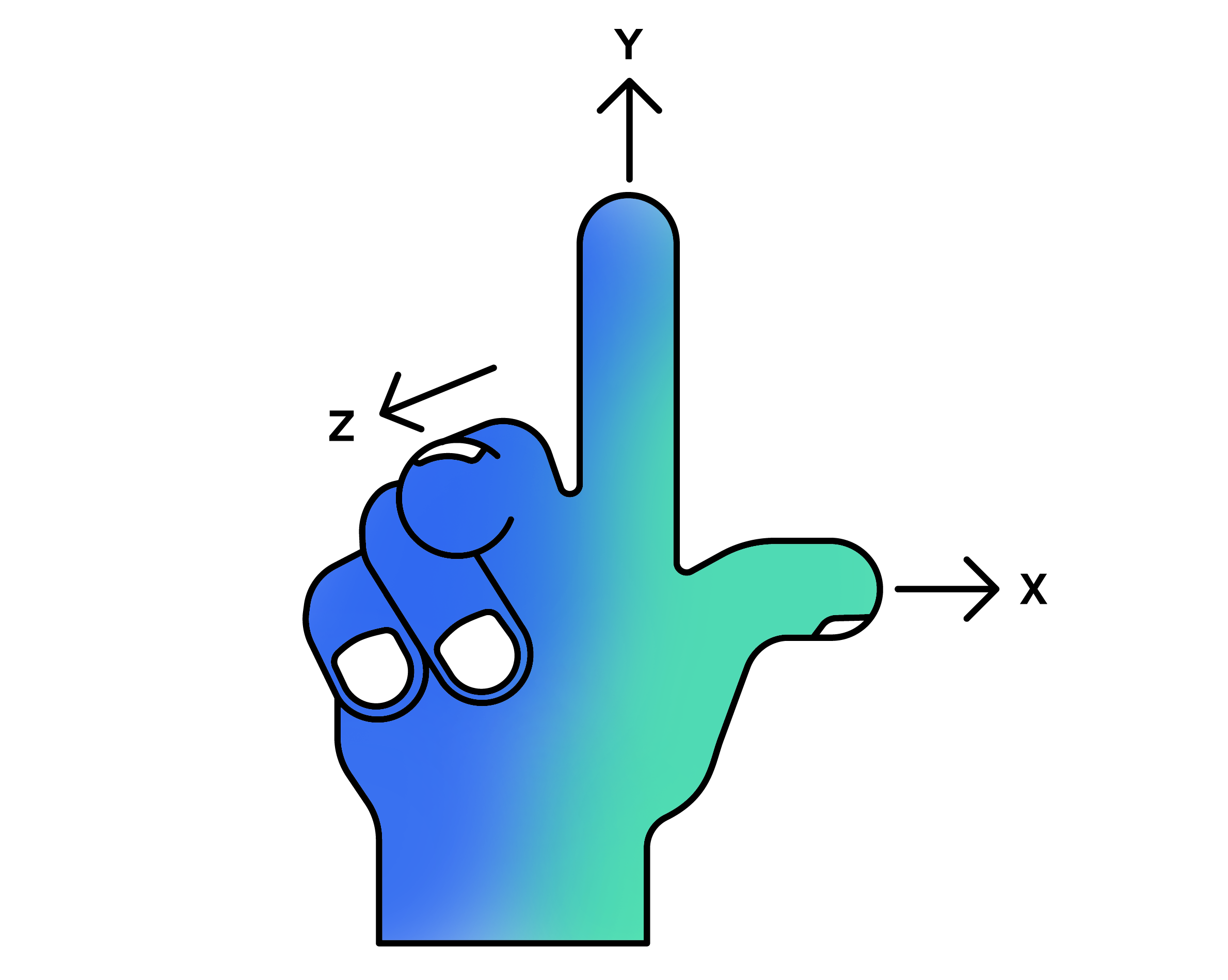 Position right hand rule