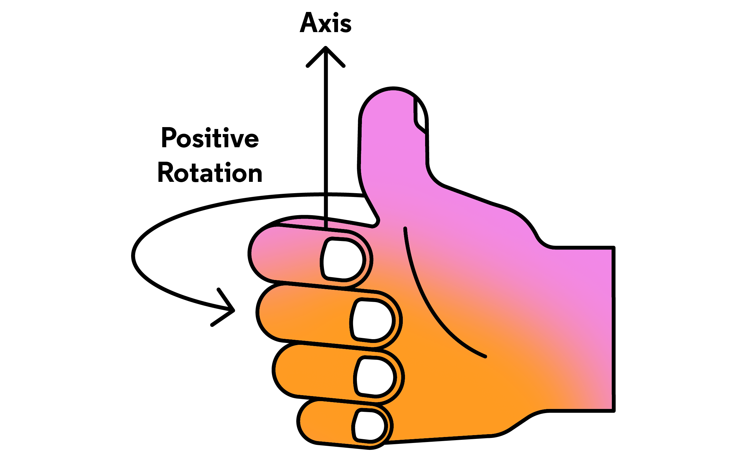 Rotation right-hand rule