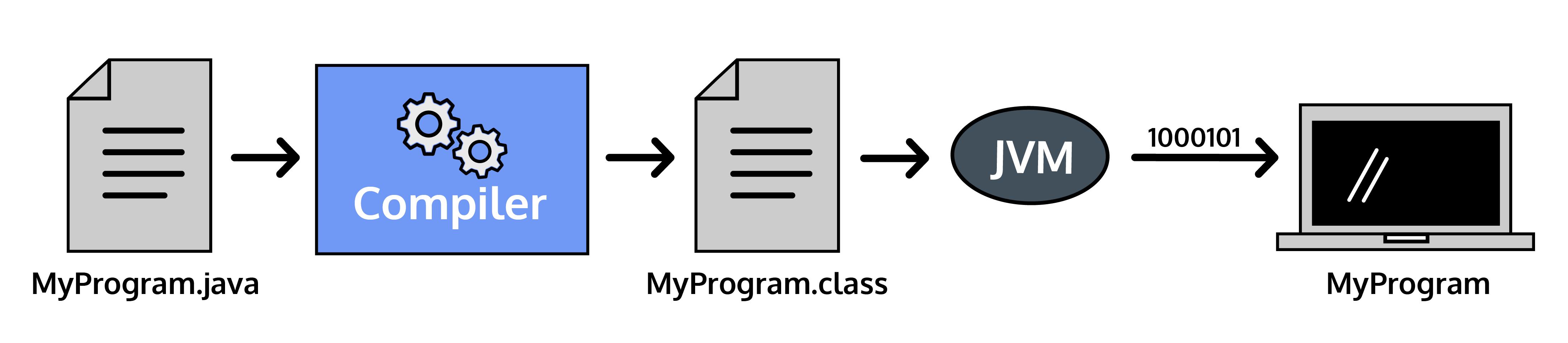 Steps of Java Compilation