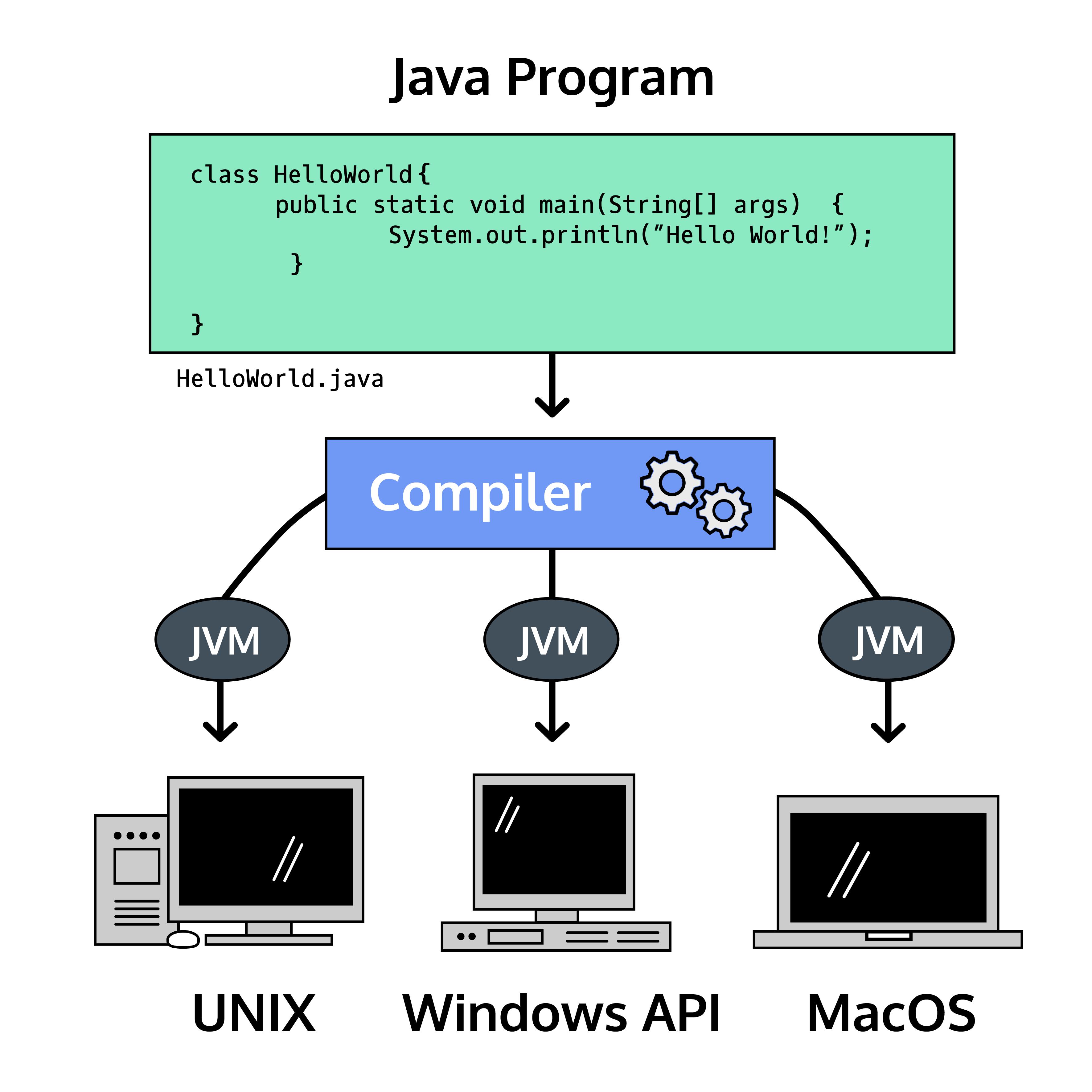 Java Virtual Machine running Java on three different platforms