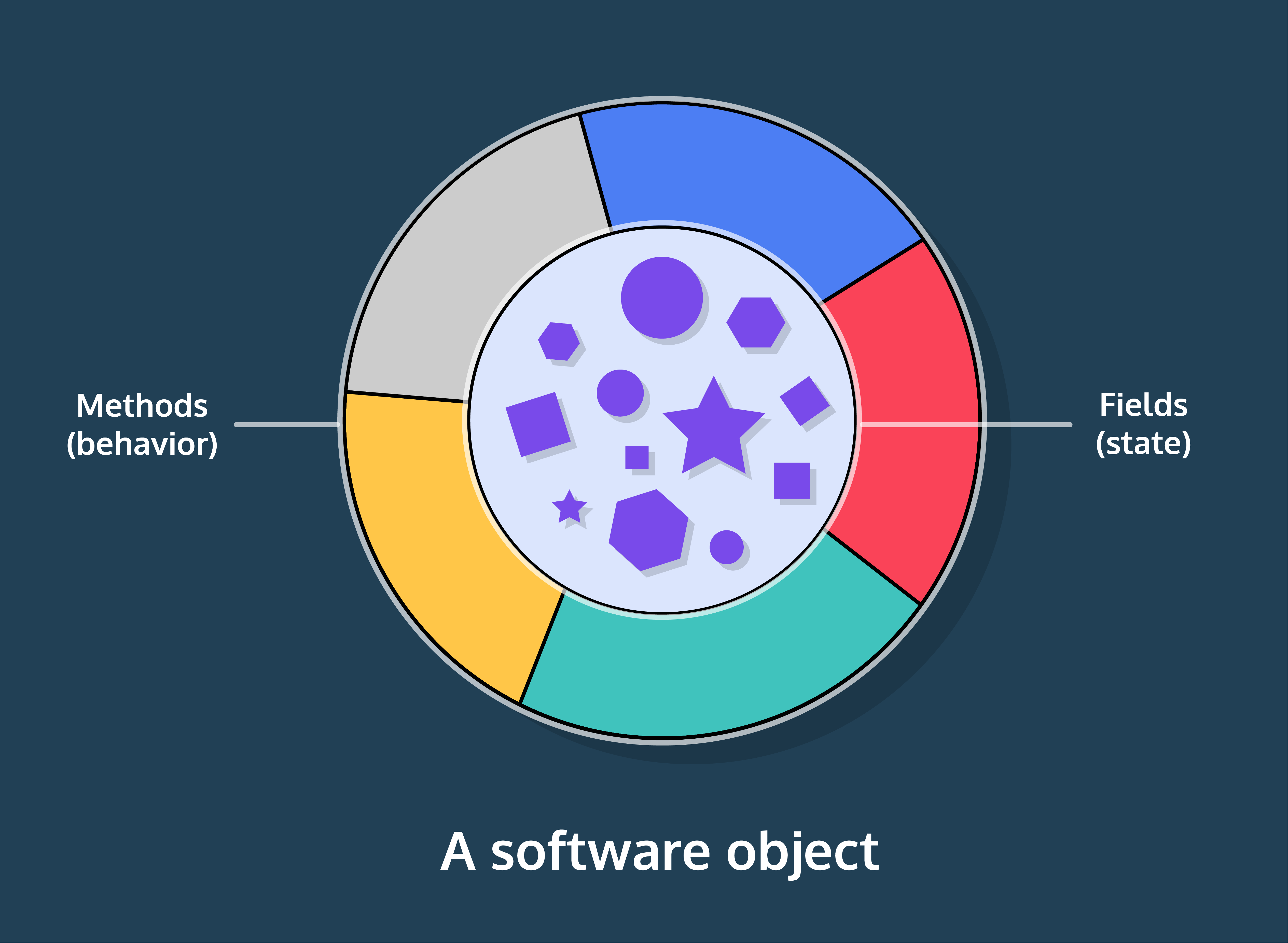 Diagram of a generic software object