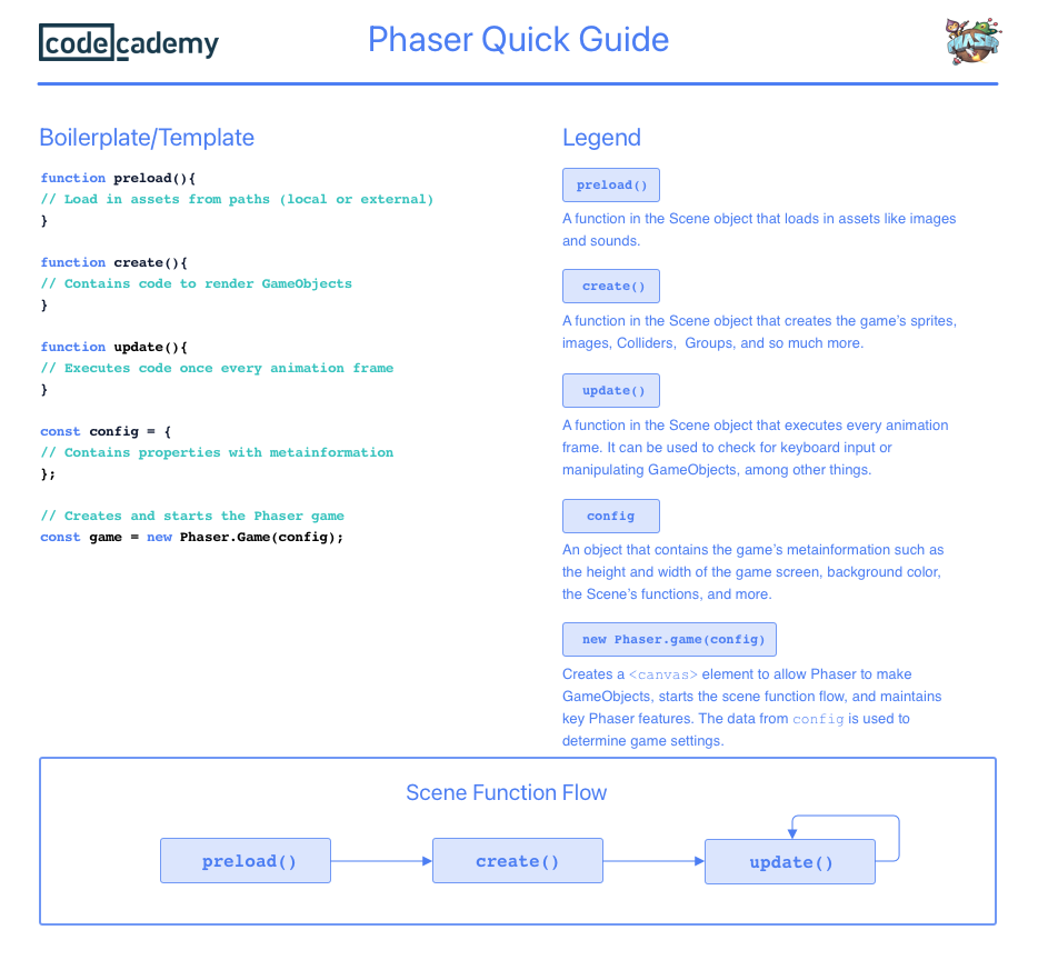 Guide to Phaser's core Scene Functions