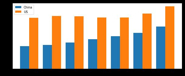 population_bars