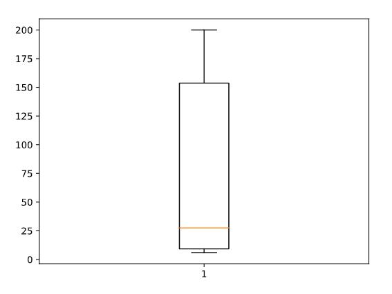 A box plot