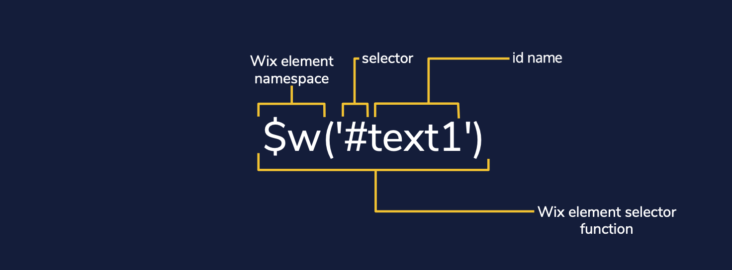 Diagram showing the $w selector function selecting an element with an id