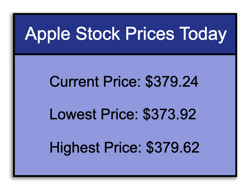Apple Stock Prices Today