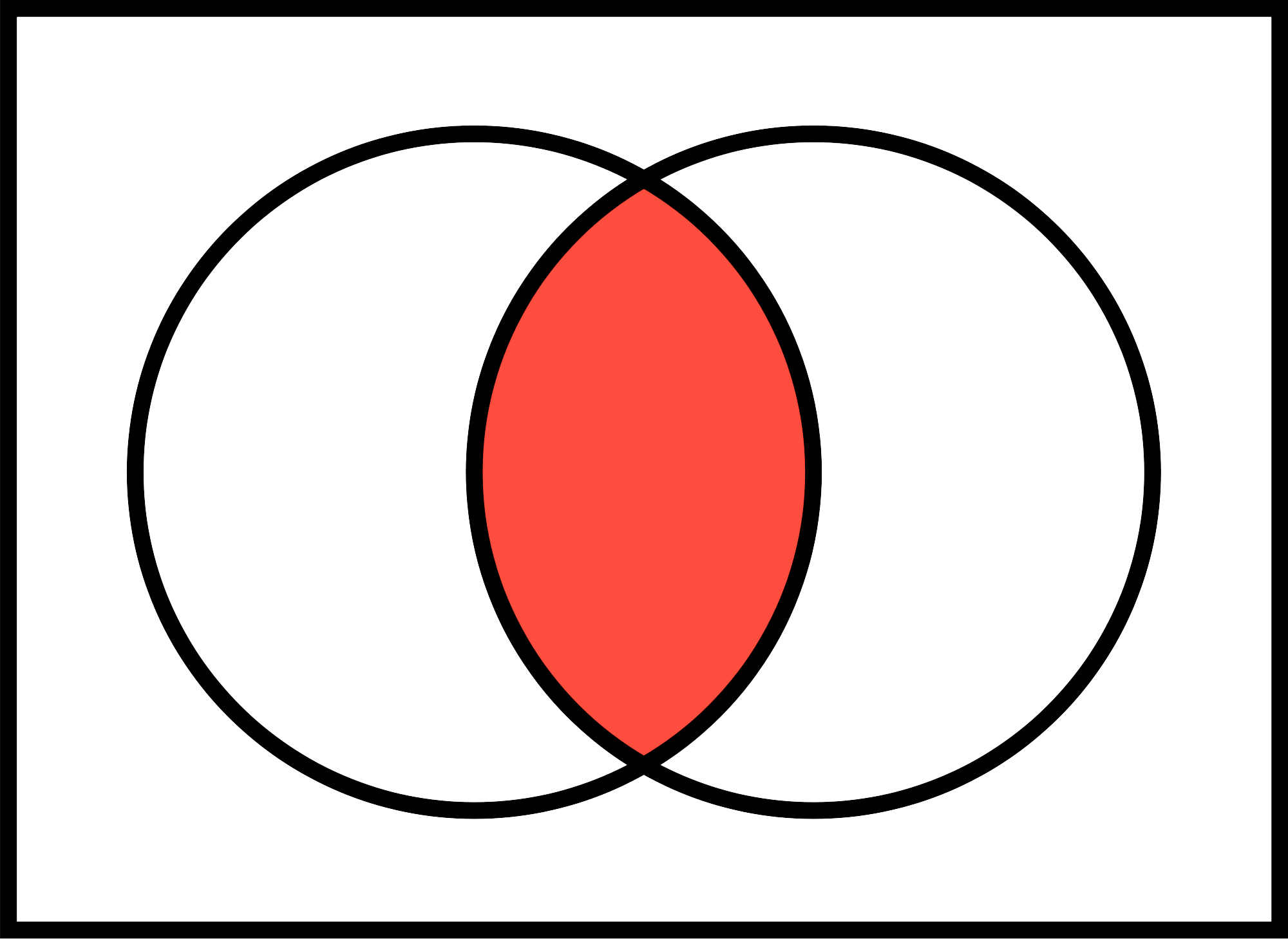 A Venn diagram of the intersection of two sets. The RED area is the intersection. This is what we get from an INNER MERGE.