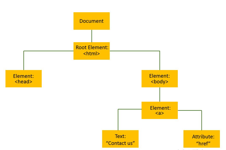 DOM node