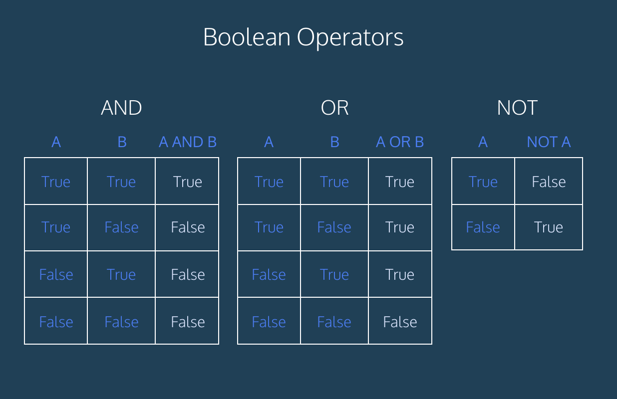 Truth tables for AND, OR, and NOT. Each table cell contains either True or False.