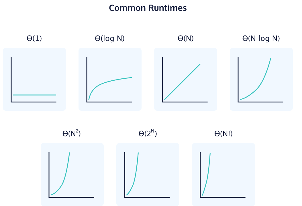 Common Algorithmic Runtimes from fastest to slowest.
