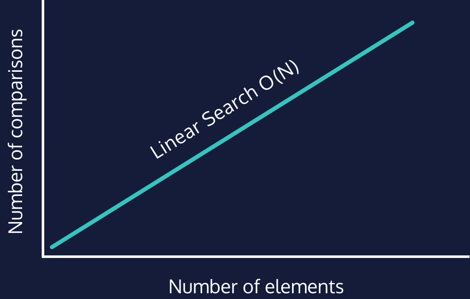 Linear Search Algorithm Big-O runtime, O(N)