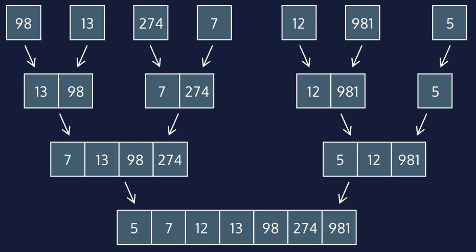Merging of sublists in Merge Sort algorithm