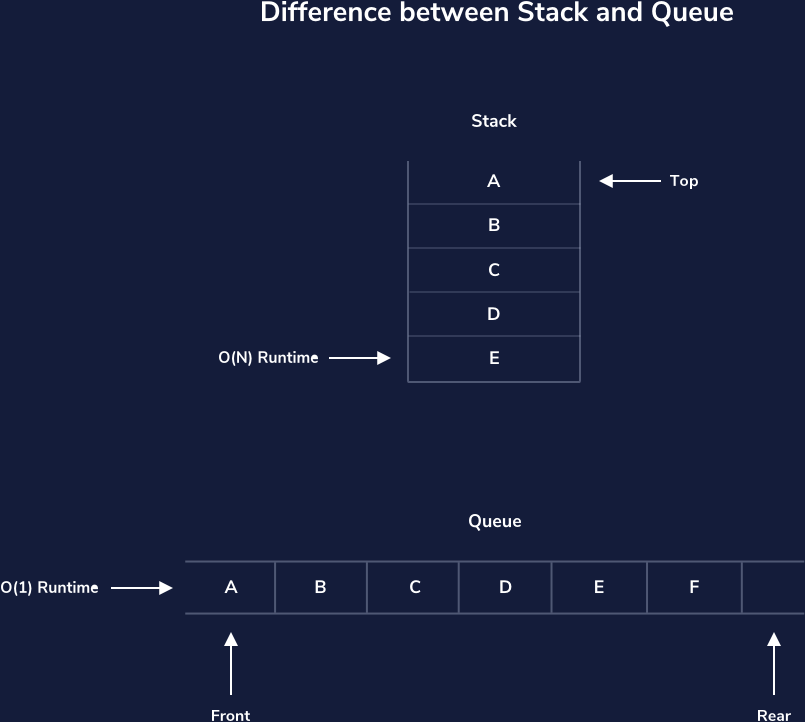 Diagram showing the difference between Queues and Stacks.