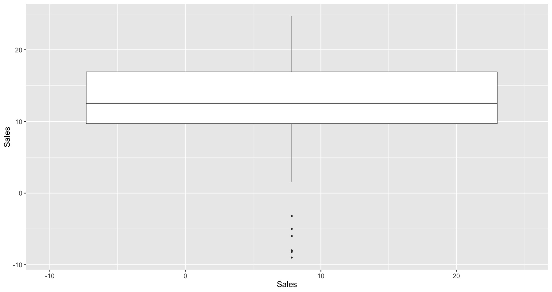 A boxplot showing outliers in Sales data