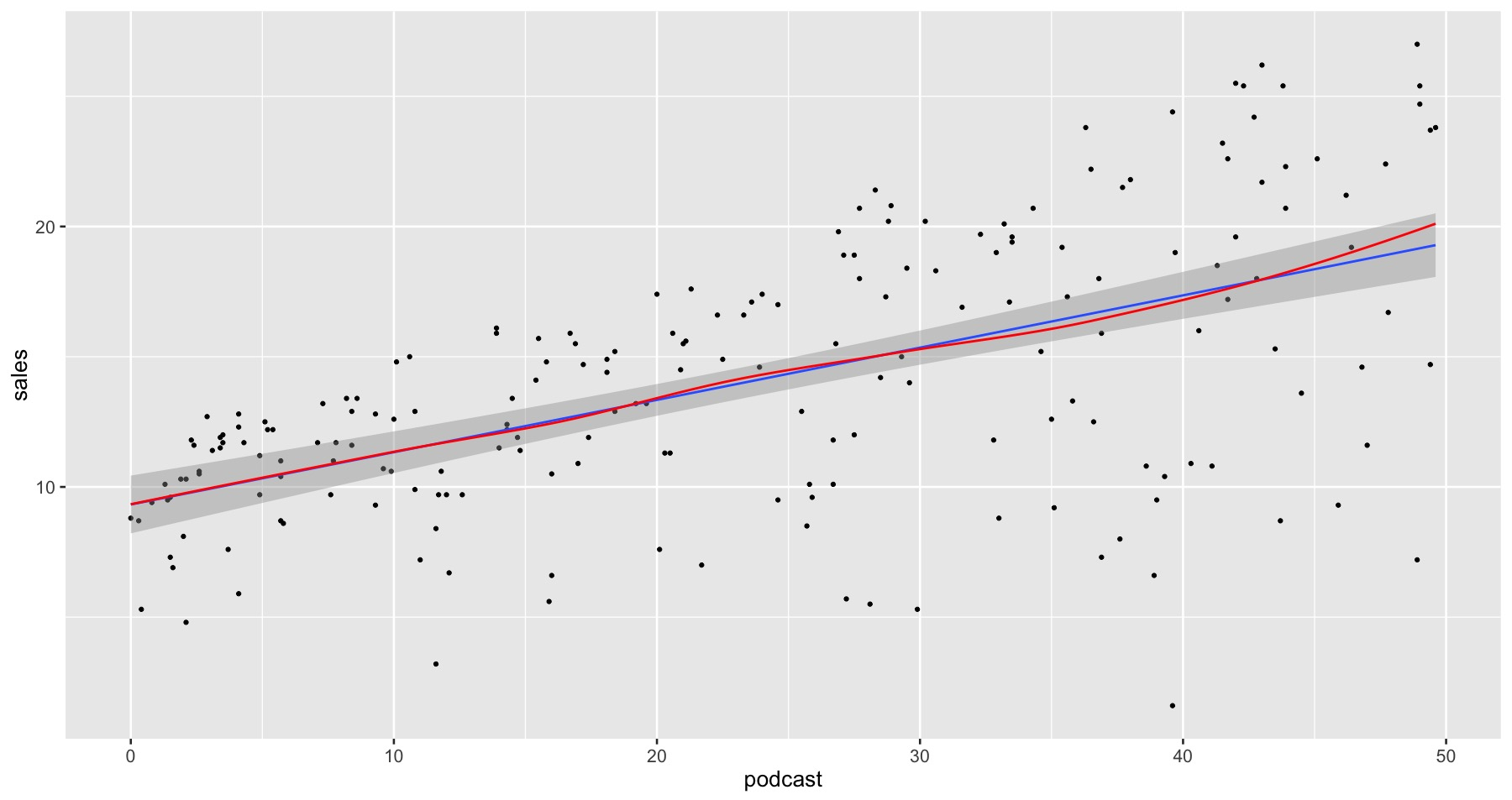 A linear regression model with a LOESS smoother