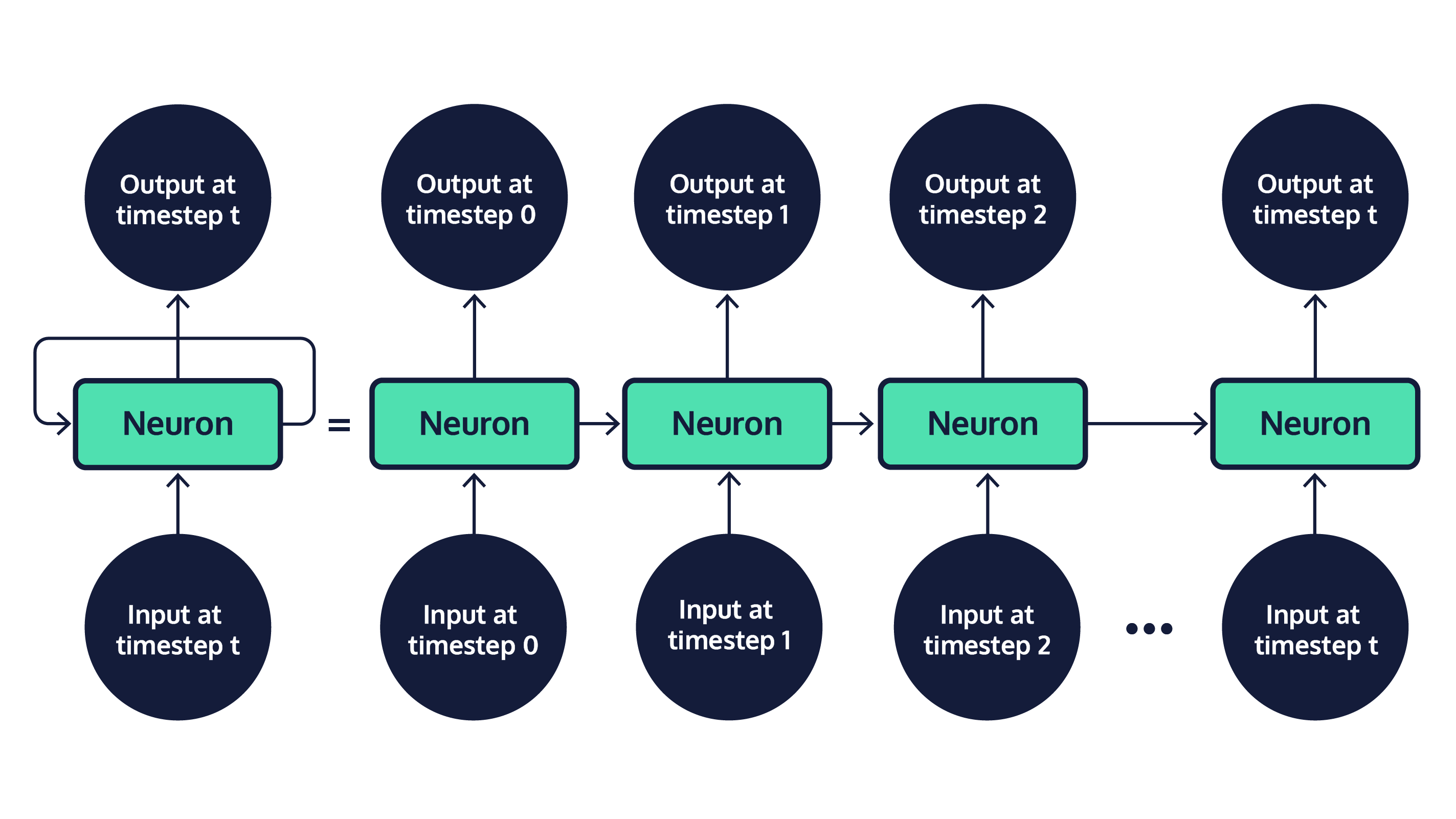 "A recurrent neural network. At each time step, an input feature is fed into the model. This feature updates the hidden state of the network, which then returns a new output. Information is passed across timesteps, so each new output is a function of the different previous inputs. We can visualize RNNs as a box with an arrow coming out and going back into it (representing the hidden state). We can also visualize an RNN as ""unrolled"": different boxes applied to each different timestep's input, with arrows moving left to right connecting each box."