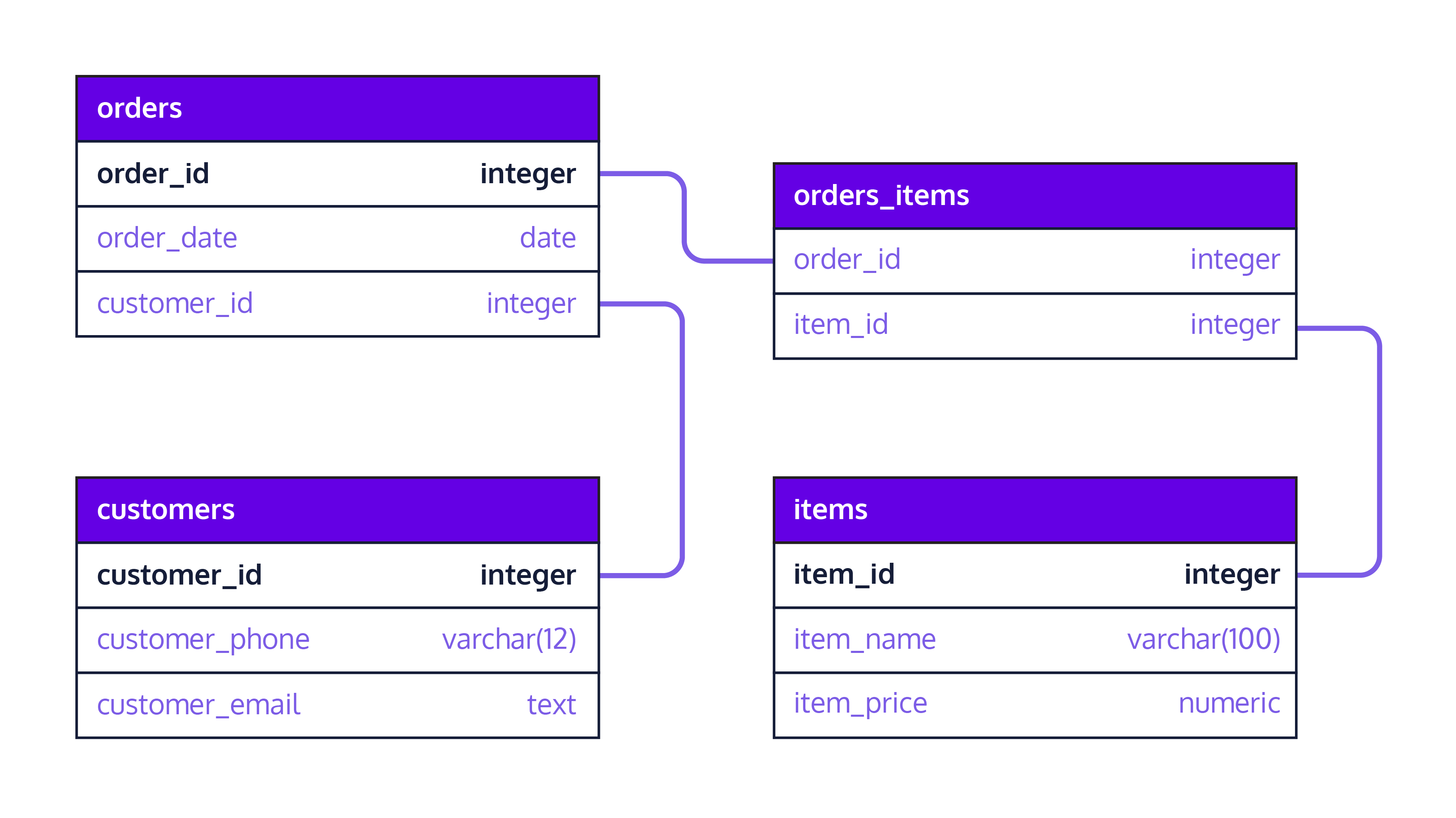 This image shows a database with four tables named orders, customers, orders_items, and items. The four tables are related via lines that connect relevant columns to each other.