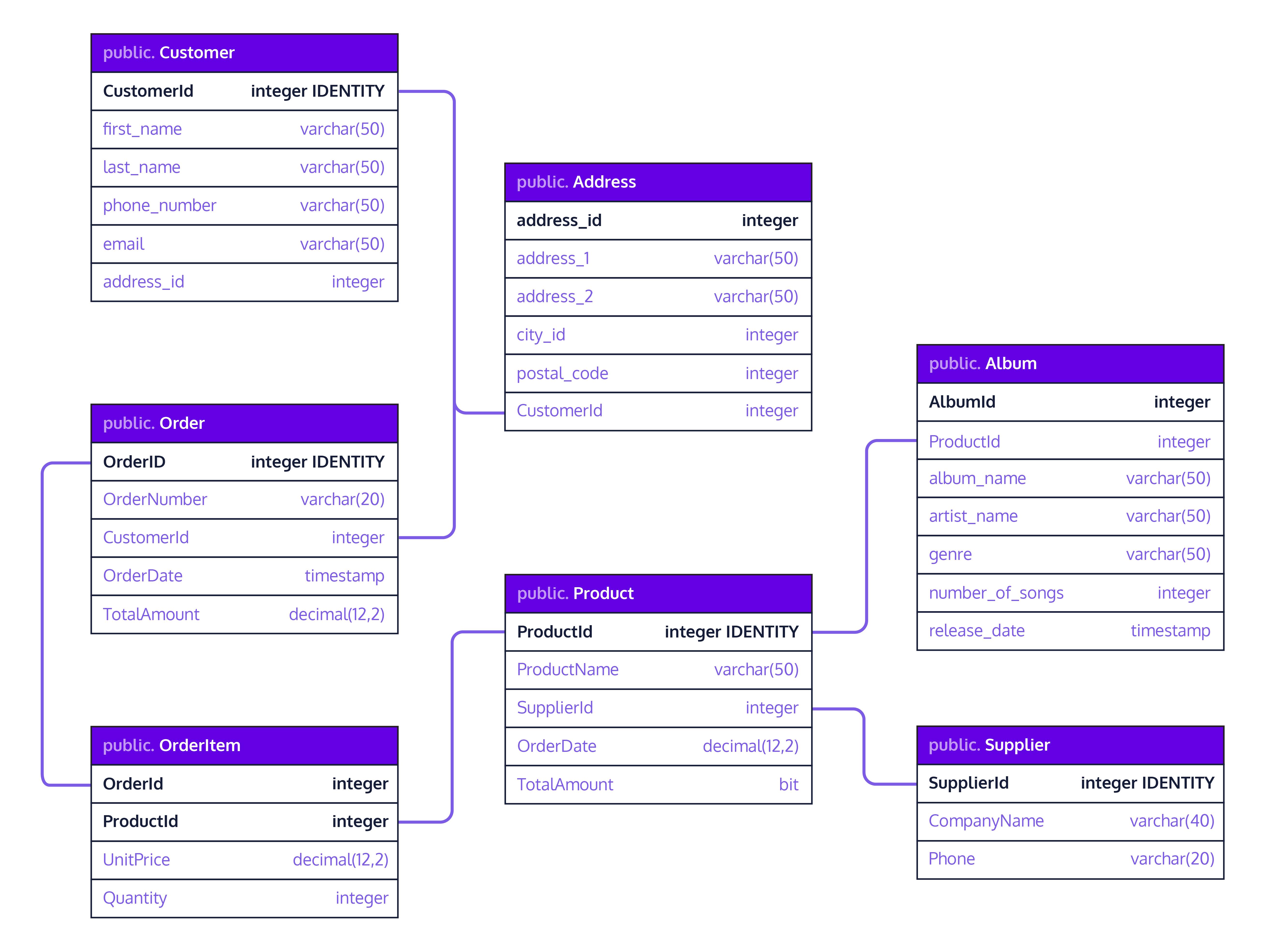 An Entity Relationship Diagram