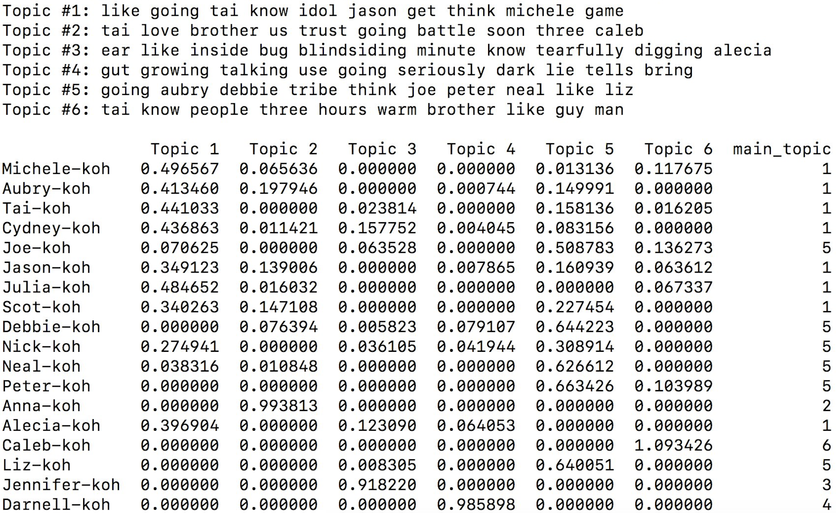 The raw data from clustering an episode