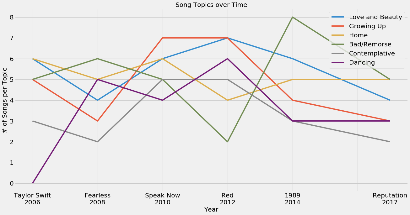Topics over time