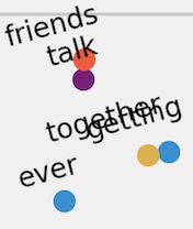 Zoomed in t-SNE plot of word embeddings